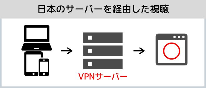 日本のVPNサーバーを経由した視聴
